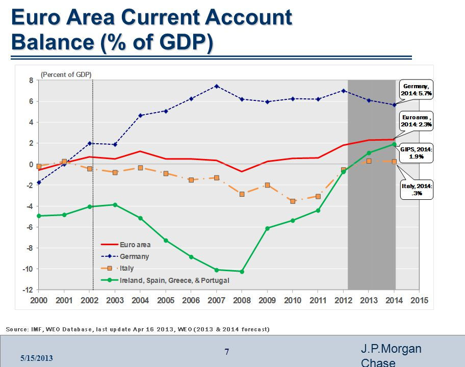 7 J.P.Morgan Chase 5/15/2013 Euro Area Current Account Balance (% of GDP)
