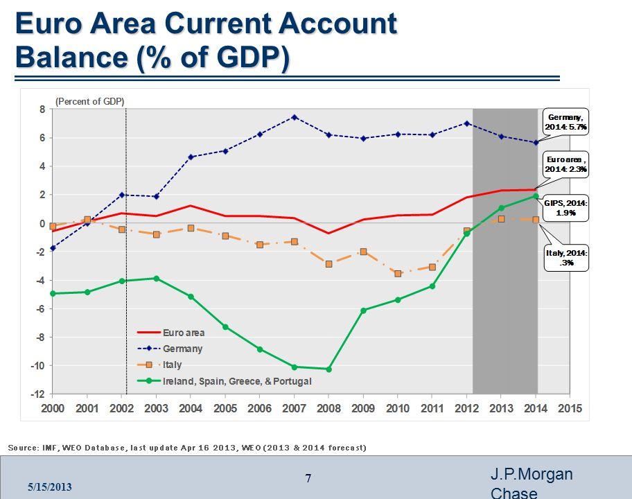8 J.P.Morgan Chase 5/15/2013 10yr Sovereign Bond Spreads