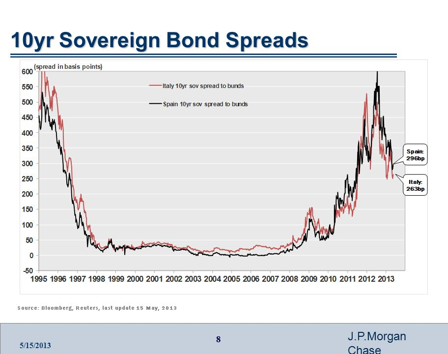 8 J.P.Morgan Chase 5/15/2013 10yr Sovereign Bond Spreads