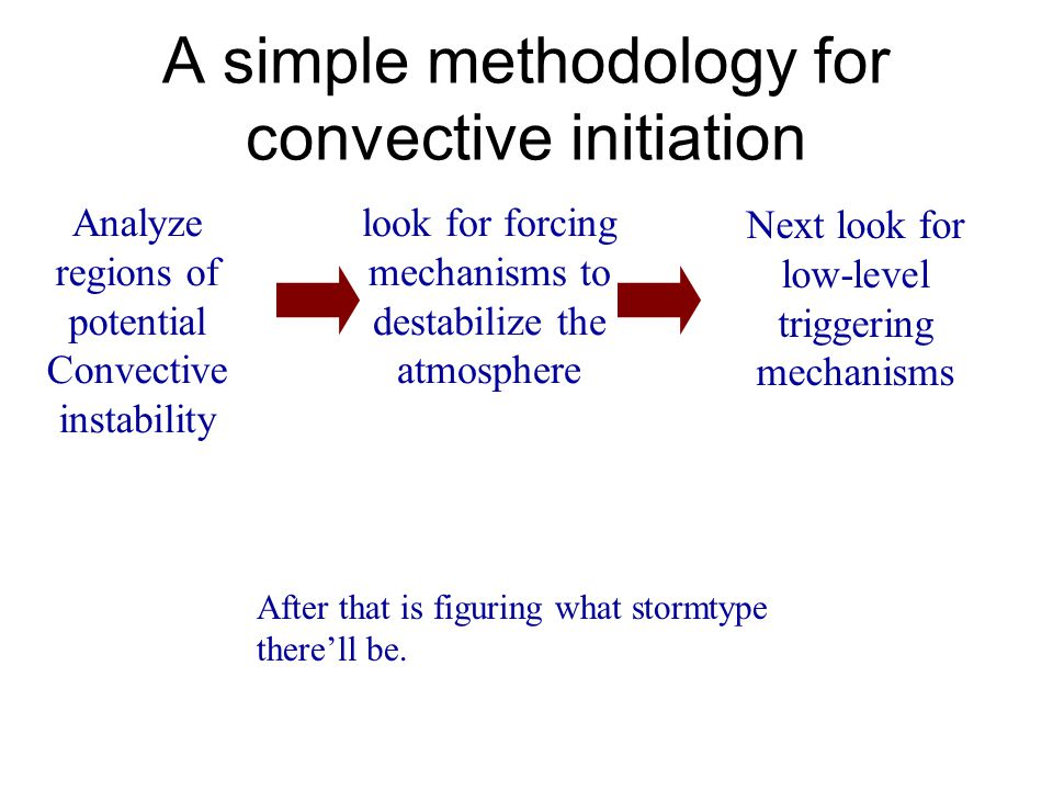 Effects of Boundary-relative kinematics on storm morphology Shear Shear vector RM LM