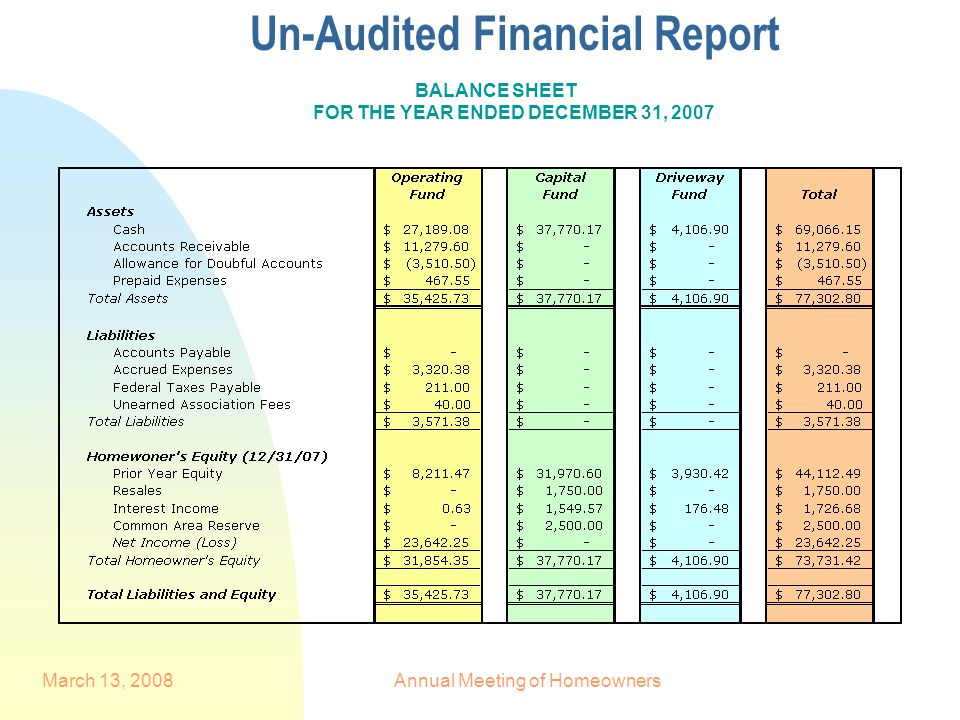 March 13, 2008Annual Meeting of Homeowners Un-Audited Financial Report BALANCE SHEET FOR THE YEAR ENDED DECEMBER 31, 2007