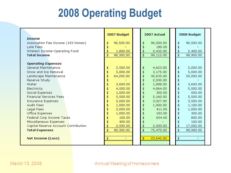 March 13, 2008Annual Meeting of Homeowners 2008 Operating Budget