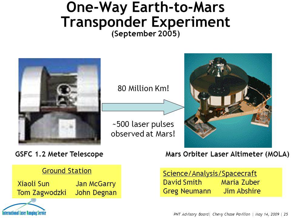 PNT Advisory Board| Chevy Chase Pavilion | May 14, 2009 | 25 One-Way Earth-to-Mars Transponder Experiment (September 2005) GSFC 1.2 Meter TelescopeMars Orbiter Laser Altimeter (MOLA) 80 Million Km.