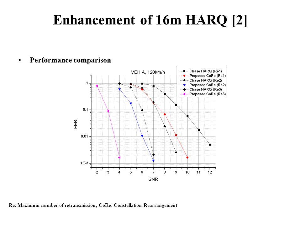 Enhancement of 16m HARQ [2] Performance comparisonPerformance comparison Re: Maximum number of retransmission, CoRe: Constellation Rearrangement