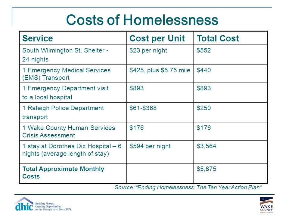 Costs of Homelessness ServiceCost per UnitTotal Cost South Wilmington St. Shelter - 24 nights $23 per night$552 1 Emergency Medical Services (EMS) Tra