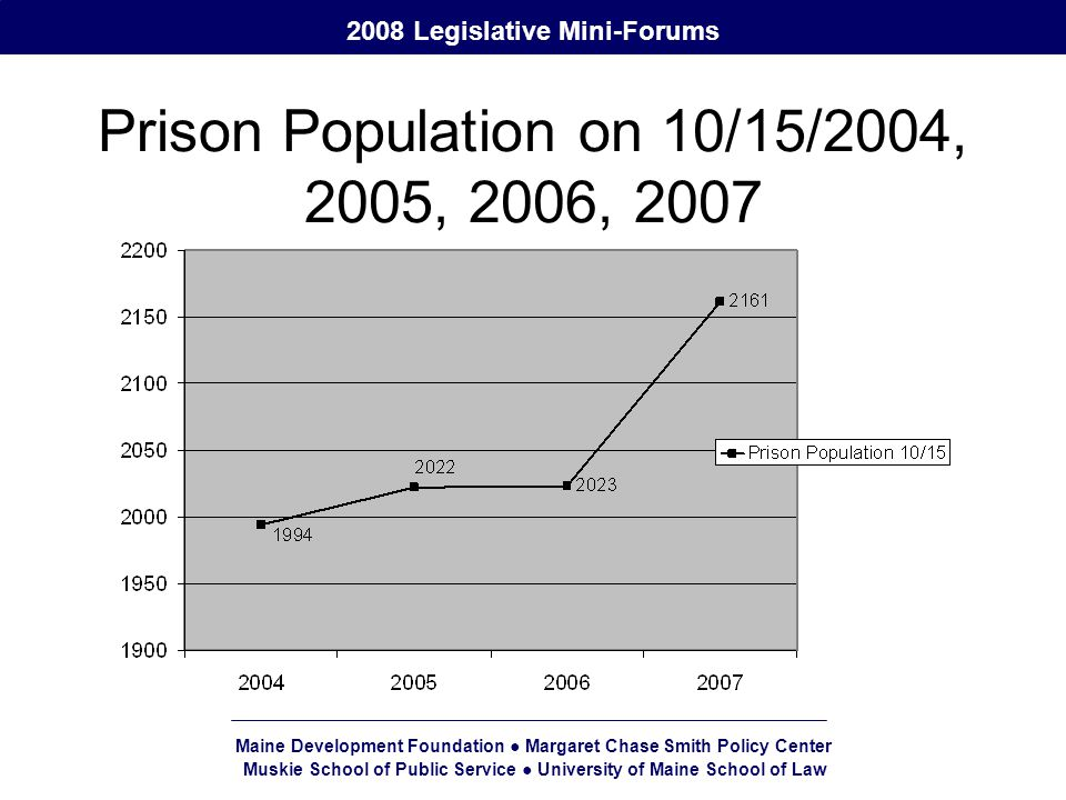 Maine Development Foundation ● Margaret Chase Smith Policy Center Muskie School of Public Service ● University of Maine School of Law 2008 Legislative Mini-Forums Prison Population on 10/15/2004, 2005, 2006, 2007