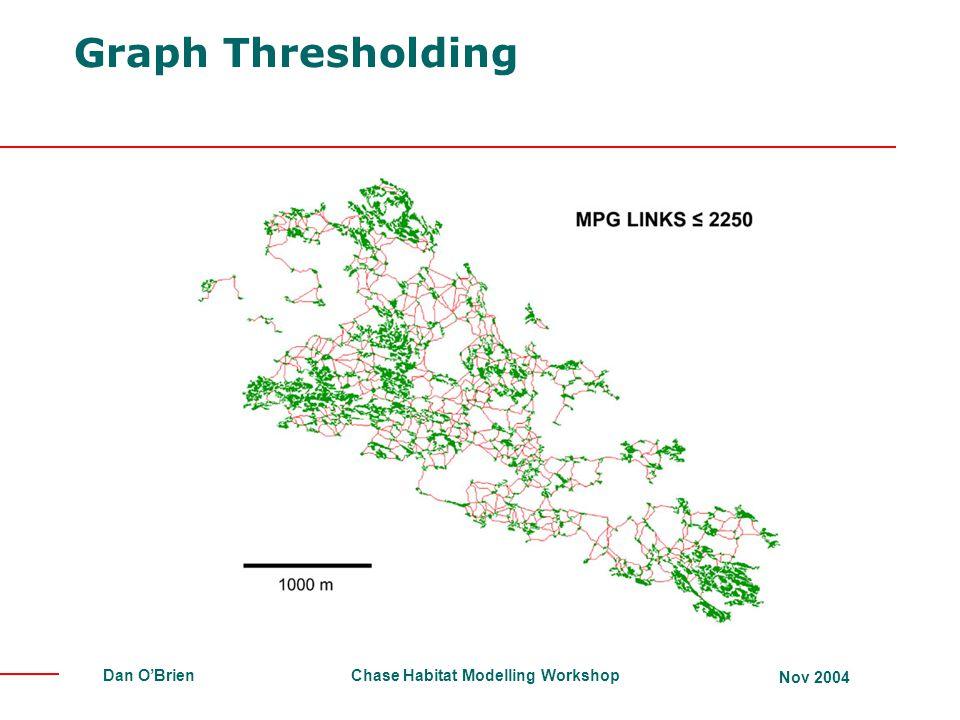 Chase Habitat Modelling Workshop Nov 2004 Dan O'Brien Graph Thresholding