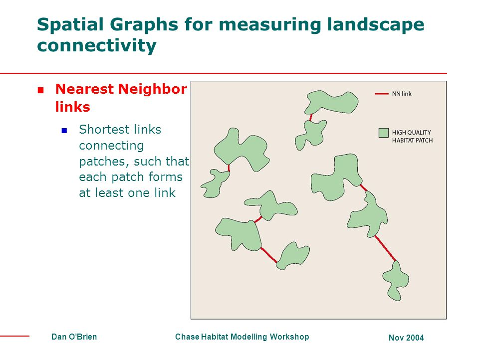 Chase Habitat Modelling Workshop Nov 2004 Dan O'Brien Spatial Graphs for measuring landscape connectivity Nearest Neighbor links Shortest links connecting patches, such that each patch forms at least one link