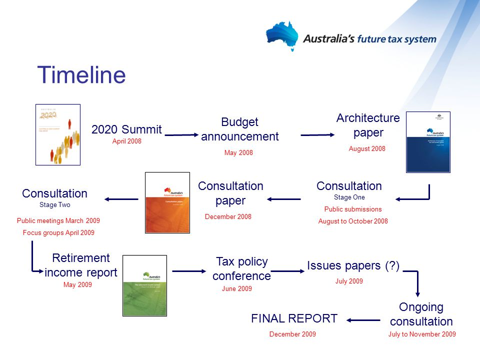 Key directions for reform Possible radical simplification –Individuals and possibly small business Improve incentives for workforce participation Ensure Australia is attractive for productive investment Continue on improved path for Commonwealth/State relations