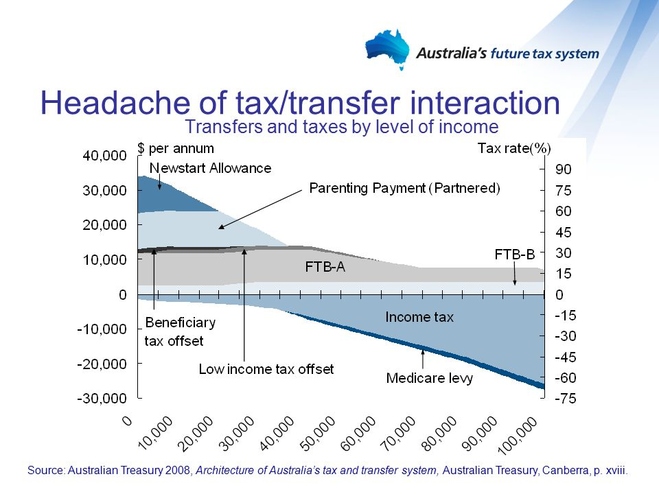 Impact on effective marginal tax rates Transfers and taxes by level of income Single income family, two children aged 3 and 8 (2008-09) Source: Australian Treasury 2008, Architecture of Australia's tax and transfer system, Australian Treasury, Canberra, p.