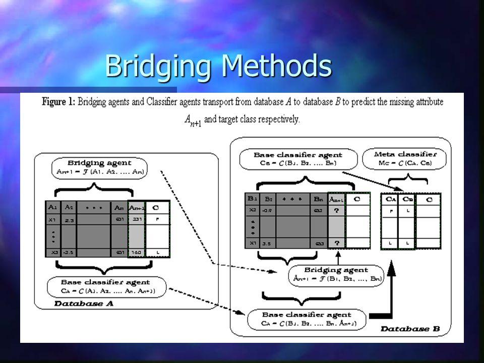 Bridging Methods