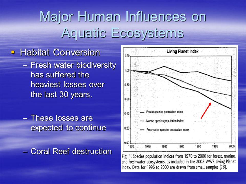 Living Planet Index 282 species195 species217 species