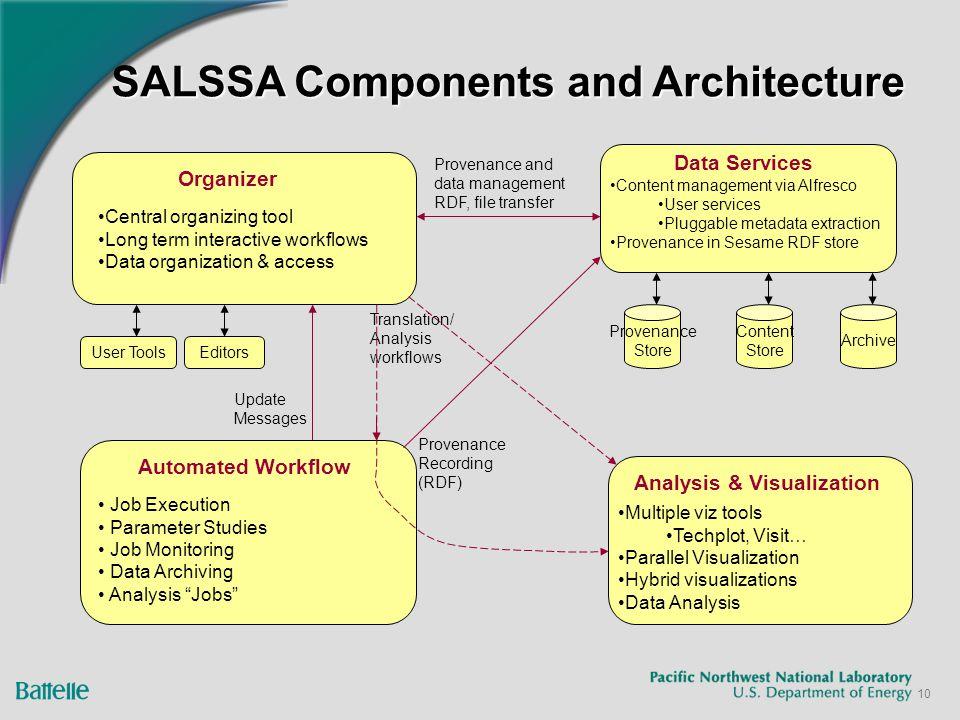 10 SALSSA Components and Architecture Data Services Provenance Store Content Store Archive Content management via Alfresco User services Pluggable met