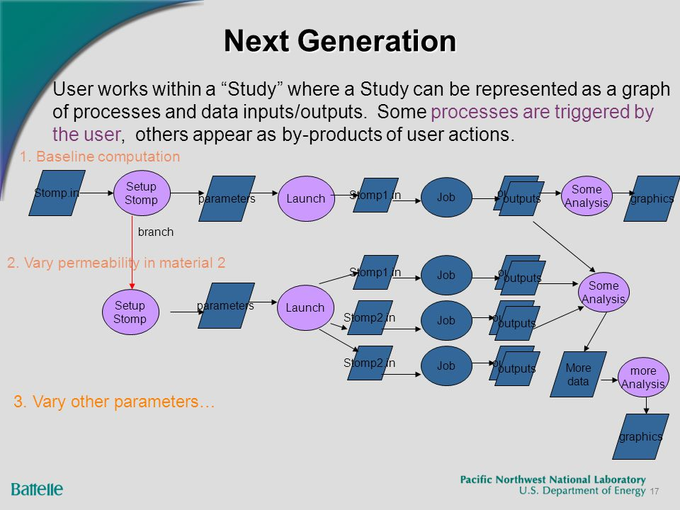 """17 Next Generation Setup Stomp User works within a """"Study"""" where a Study can be represented as a graph of processes and data inputs/outputs. Some proc"""