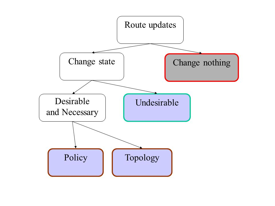 Desirable and Necessary TopologyPolicy Change nothing Route updates Change state Undesirable