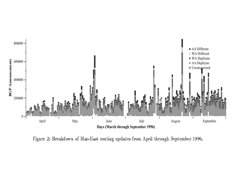 Clarity Figure 3 –Impressive graph with ~30,000 sample points –Unreadable, unnecessary –Only discusses trends – should graph trends.