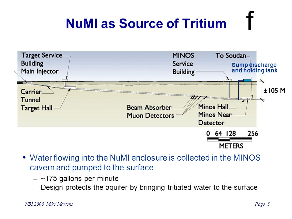 Page 5 NBI 2006 Mike Martens f NuMI as Source of Tritium Water flowing into the NuMI enclosure is collected in the MINOS cavern and pumped to the surf