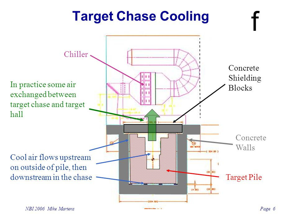 Page 6 NBI 2006 Mike Martens f Concrete Walls Concrete Shielding Blocks Chiller Target Chase Cooling Cool air flows upstream on outside of pile, then downstream in the chase Target Pile In practice some air exchanged between target chase and target hall