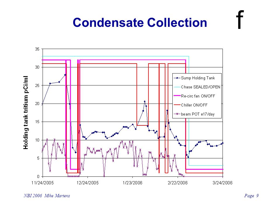 Page 9 NBI 2006 Mike Martens f Condensate Collection