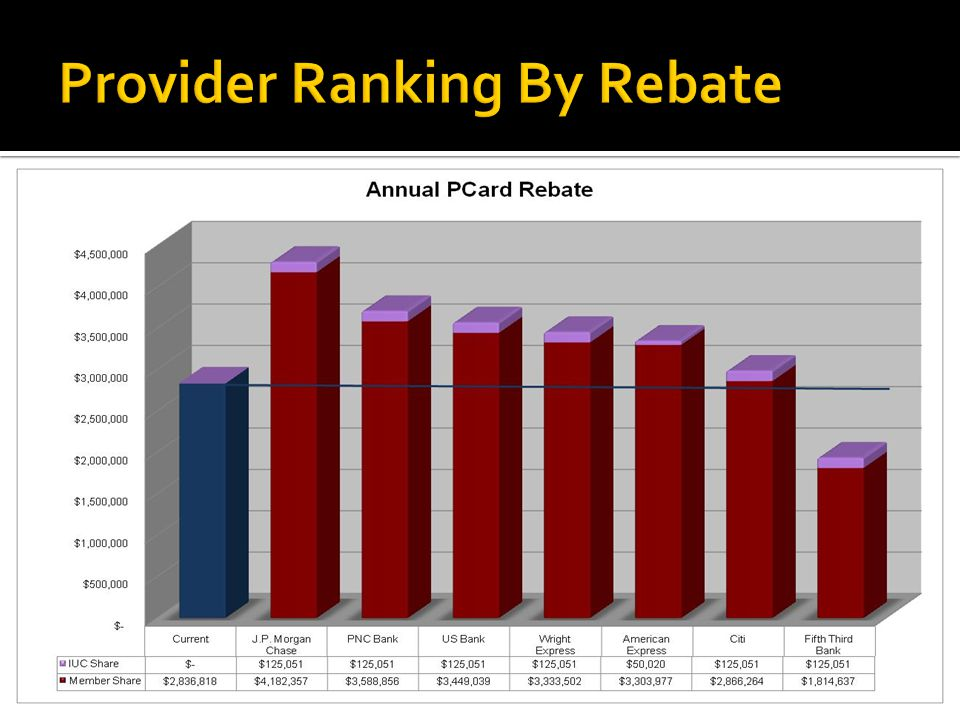 Provider Ranking By Rebate
