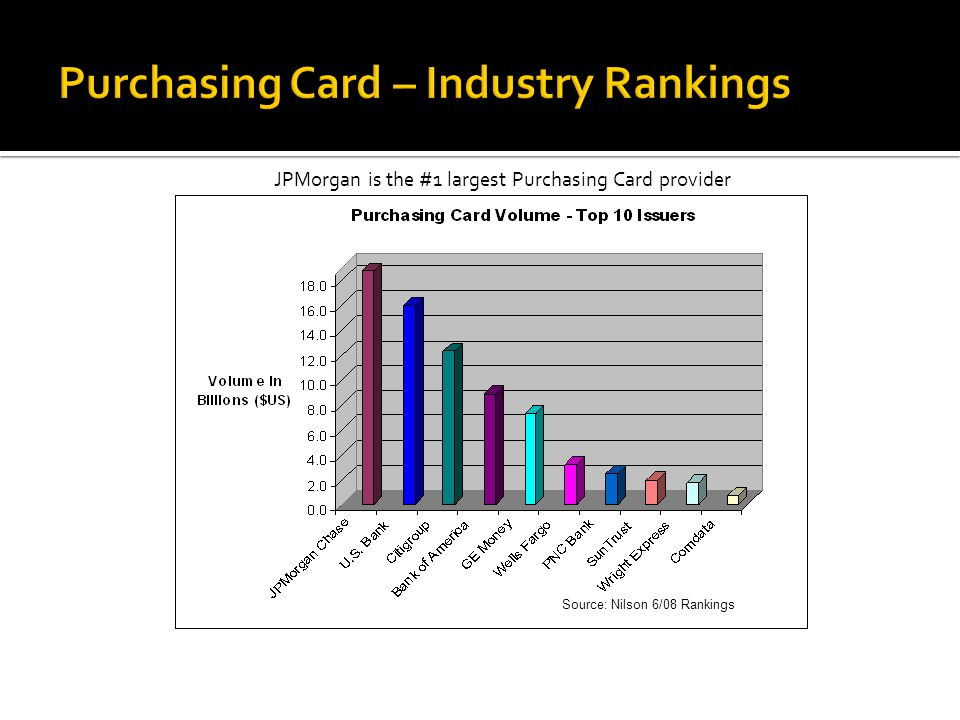 Purchasing Card – Industry Rankings JPMorgan is the #1 largest Purchasing Card provider Source: Nilson 6/08 Rankings