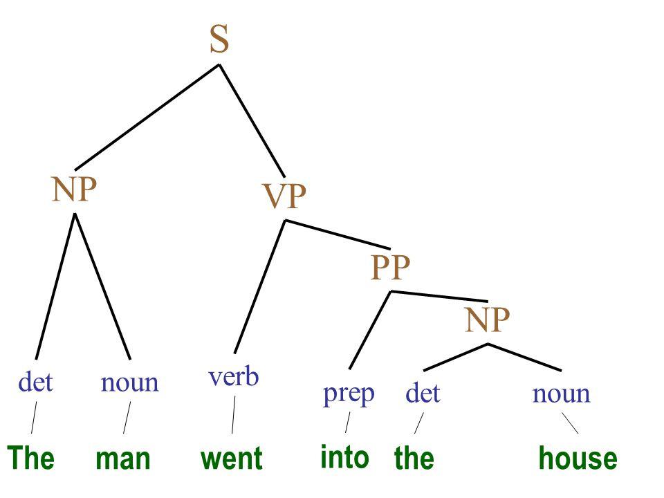 Theman noundet NP VP S went verb thehouse det NP noun PP into prep