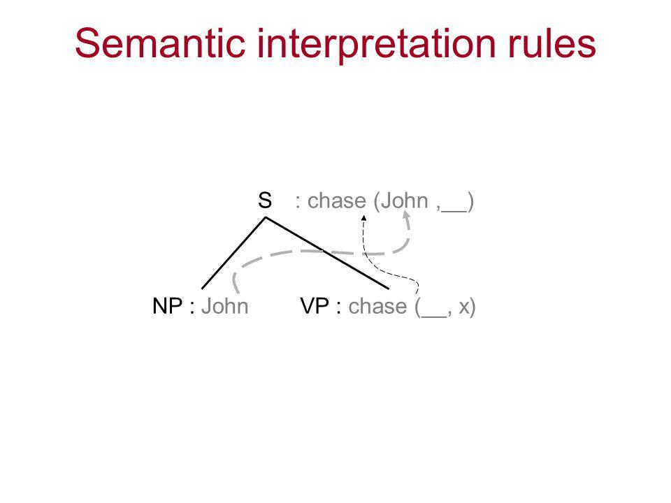 Semantic interpretation rules S NP : JohnVP : chase (__, x) : chase (John,__)