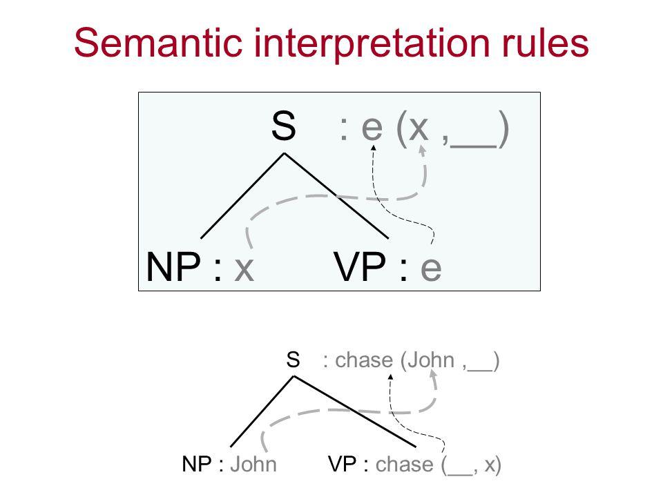 Semantic interpretation rules S NP : xVP : e : e (x,__) S NP : JohnVP : chase (__, x) : chase (John,__)