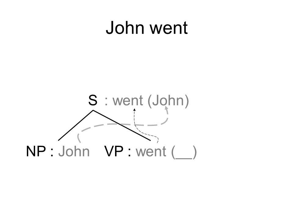 John went S NP : JohnVP : went (__) : went (John)