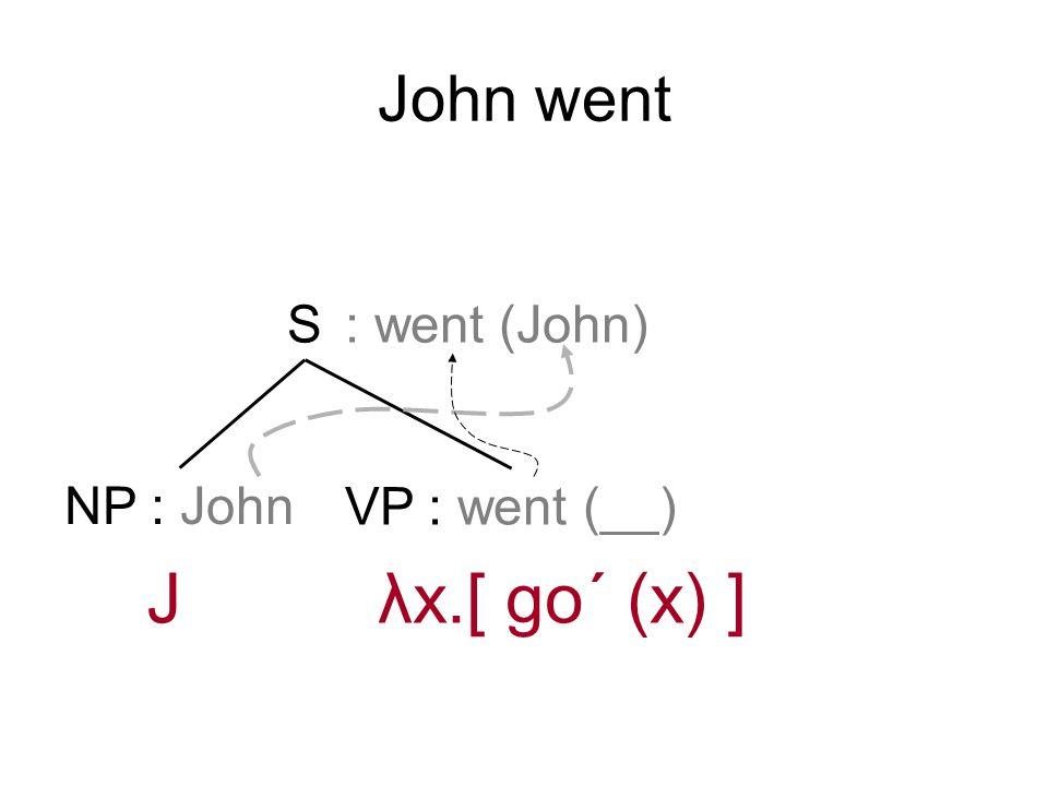 John went S NP : John VP : went (__) : went (John) λx.[ go´ (x) ]J