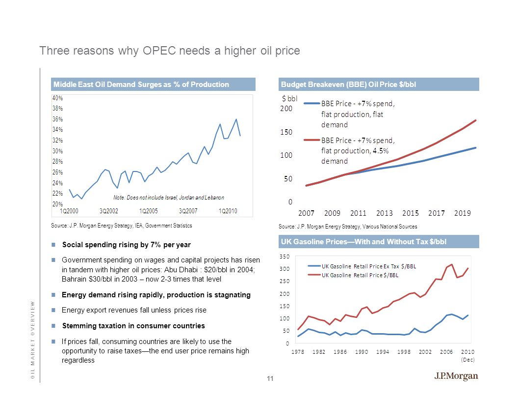 Three reasons why OPEC needs a higher oil price Source: J.P.