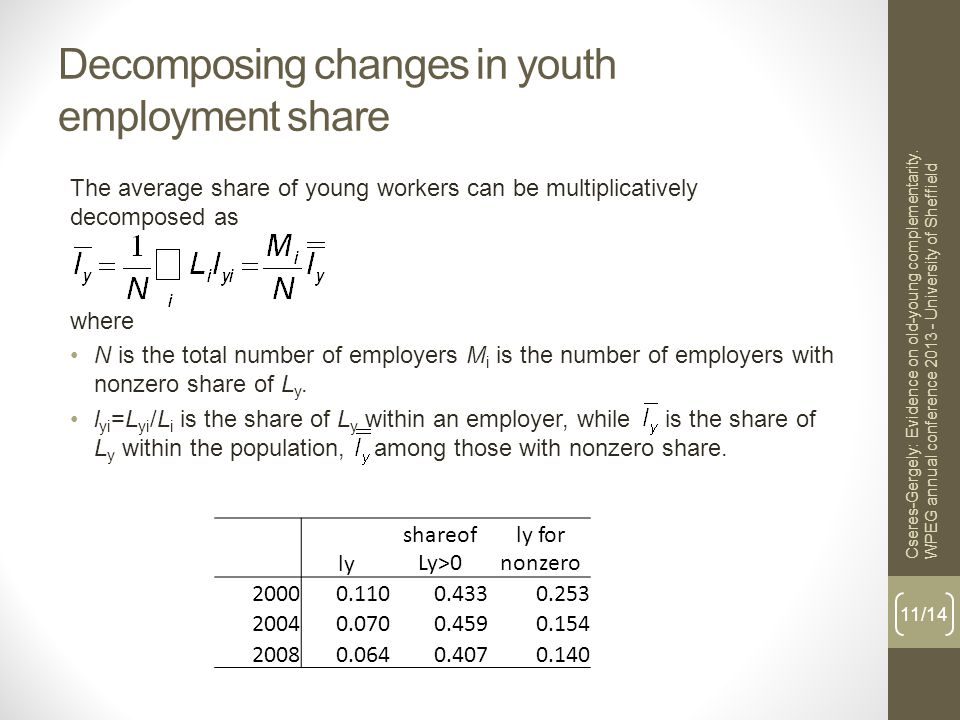 Decomposing changes in youth employment share The average share of young workers can be multiplicatively decomposed as where N is the total number of employers M i is the number of employers with nonzero share of L y.