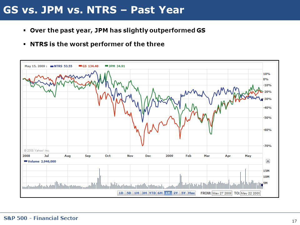 17 S&P 500 - Financial Sector GS vs. JPM vs. NTRS – Past Year  Over the past year, JPM has slightly outperformed GS  NTRS is the worst performer of
