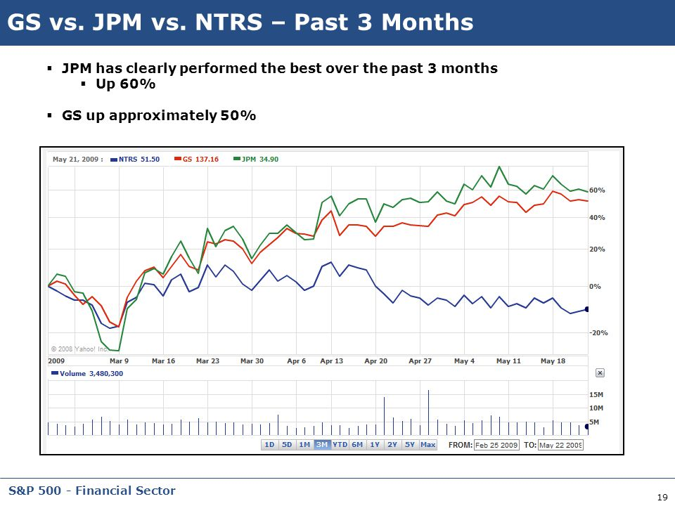 19 S&P 500 - Financial Sector GS vs. JPM vs. NTRS – Past 3 Months  JPM has clearly performed the best over the past 3 months  Up 60%  GS up approxi