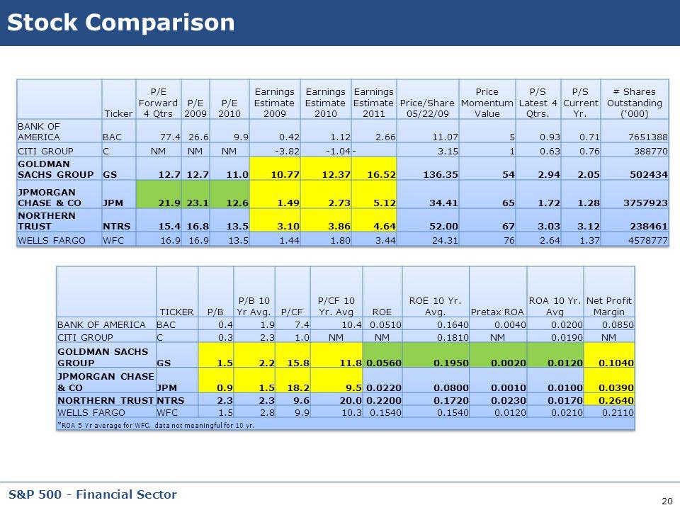 20 S&P 500 - Financial Sector Stock Comparison
