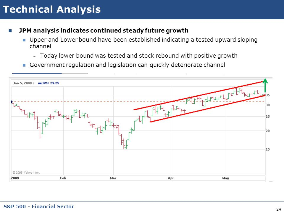 24 S&P 500 - Financial Sector Technical Analysis JPM analysis indicates continued steady future growth Upper and Lower bound have been established ind
