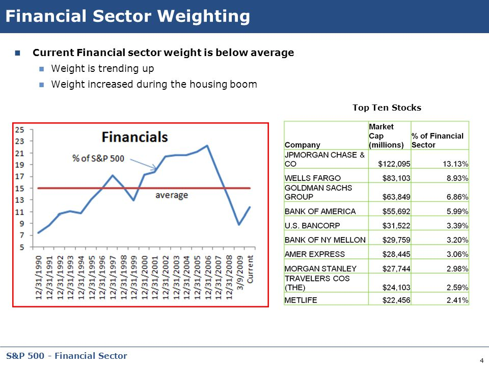 4 S&P 500 - Financial Sector Financial Sector Weighting Current Financial sector weight is below average Weight is trending up Weight increased during