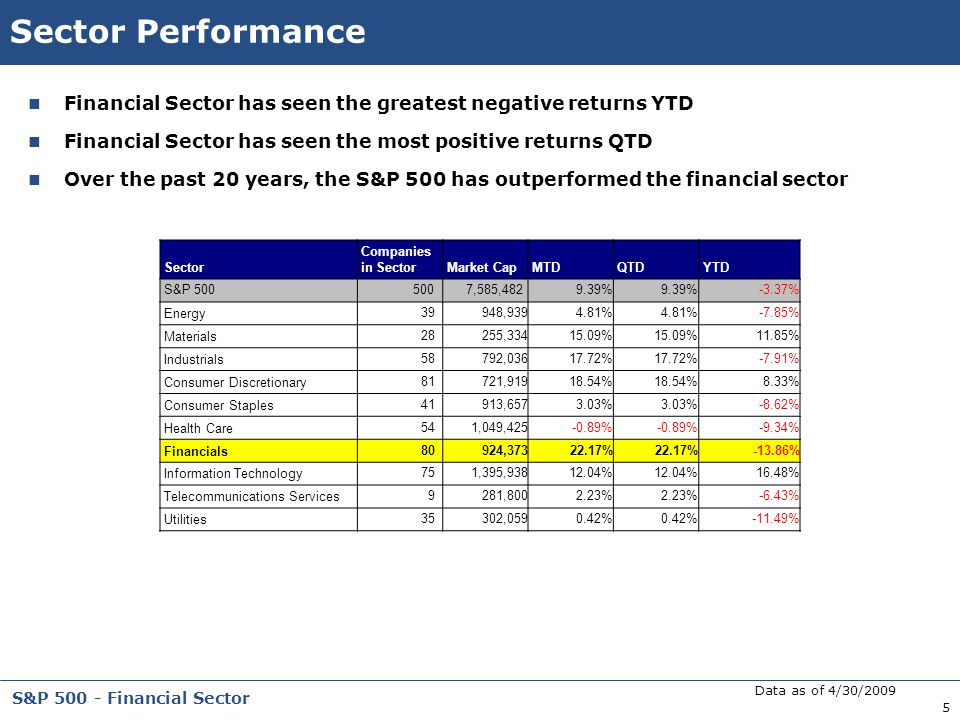 5 S&P 500 - Financial Sector Sector Performance Financial Sector has seen the greatest negative returns YTD Financial Sector has seen the most positiv