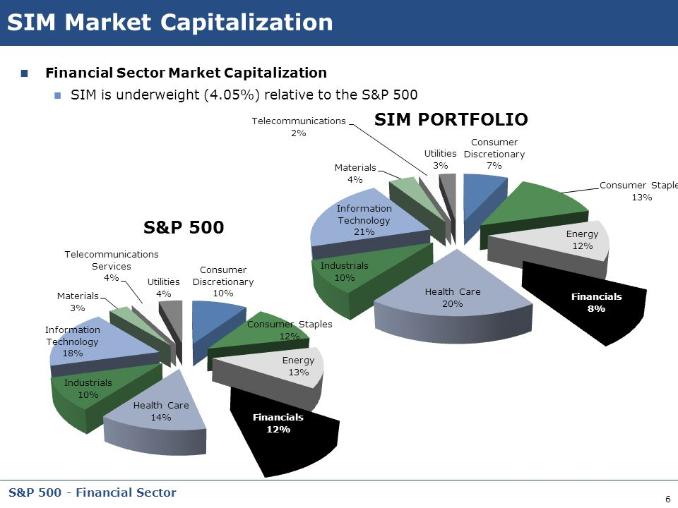 6 S&P 500 - Financial Sector SIM Market Capitalization Financial Sector Market Capitalization SIM is underweight (4.05%) relative to the S&P 500