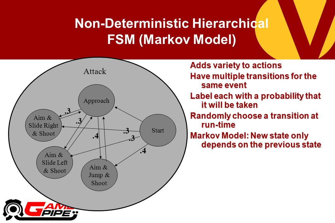 Non-Deterministic Hierarchical FSM (Markov Model) Adds variety to actions Have multiple transitions for the same event Label each with a probability that it will be taken Randomly choose a transition at run-time Markov Model: New state only depends on the previous state Attack Start Approach Aim & Jump & Shoot Aim & Slide Left & Shoot Aim & Slide Right & Shoot.3.4.3.4