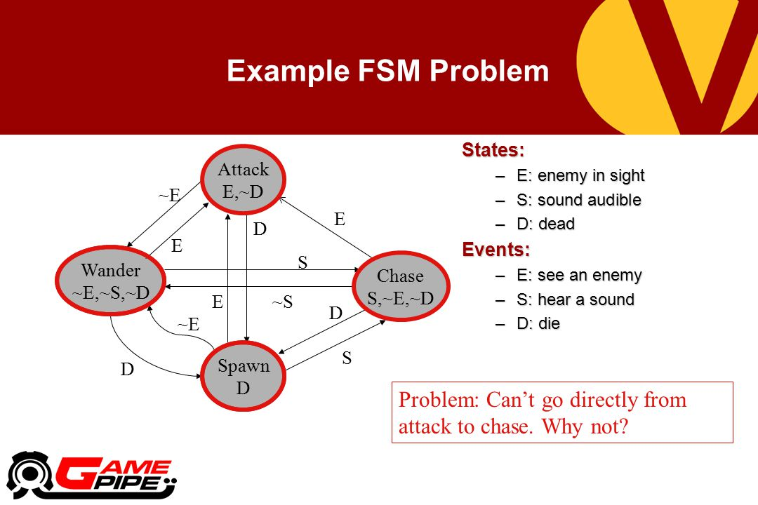 Example FSM Problem States: –E: enemy in sight –S: sound audible –D: dead Events: –E: see an enemy –S: hear a sound –D: die Spawn D Wander ~E,~S,~D ~E D Attack E,~D ~E E E D ~S Chase S,~E,~D E S S D Problem: Can't go directly from attack to chase.