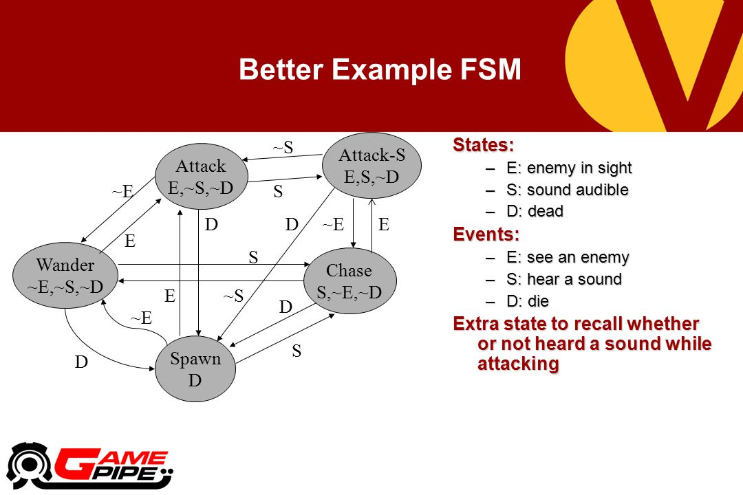 Better Example FSM States: –E: enemy in sight –S: sound audible –D: dead Events: –E: see an enemy –S: hear a sound –D: die Extra state to recall whether or not heard a sound while attacking Spawn D Wander ~E,~S,~D ~E D Attack E,~S,~D ~E E E D ~S Chase S,~E,~D S S D E Attack-S E,S,~D ~E ~S S D