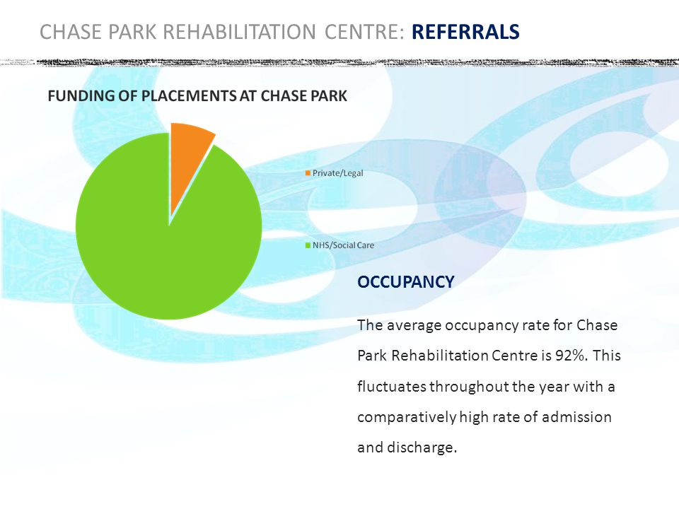 CHASE PARK REHABILITATION CENTRE: REFERRALS OCCUPANCY The average occupancy rate for Chase Park Rehabilitation Centre is 92%.
