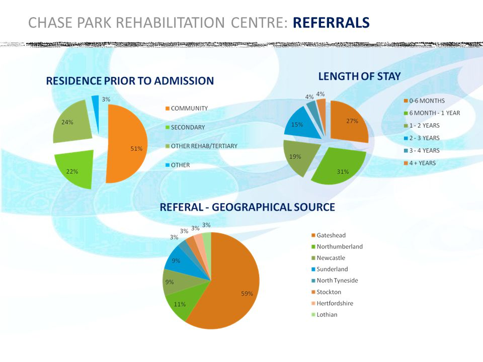 CHASE PARK REHABILITATION CENTRE: REFERRALS