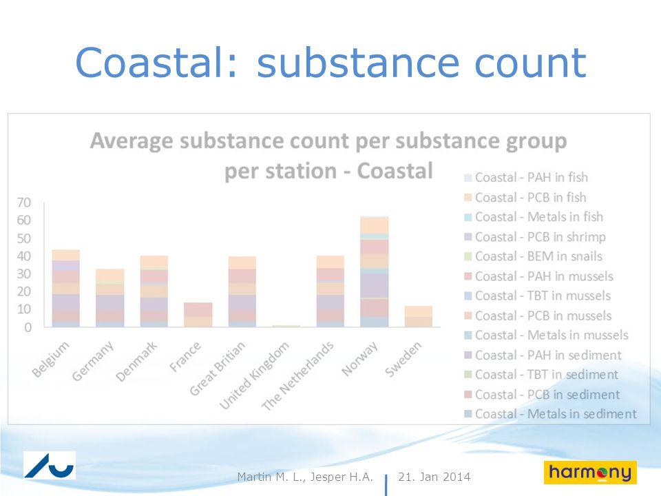 21. Jan 201419Martin M. L., Jesper H.A. Coastal: substance count