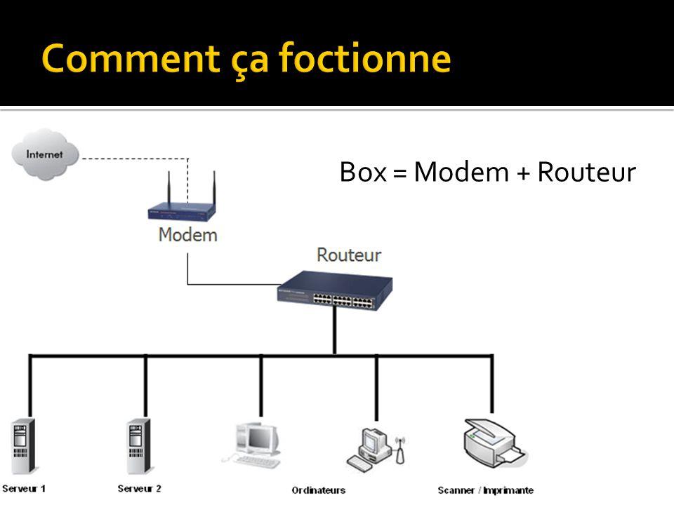Box = Modem + Routeur