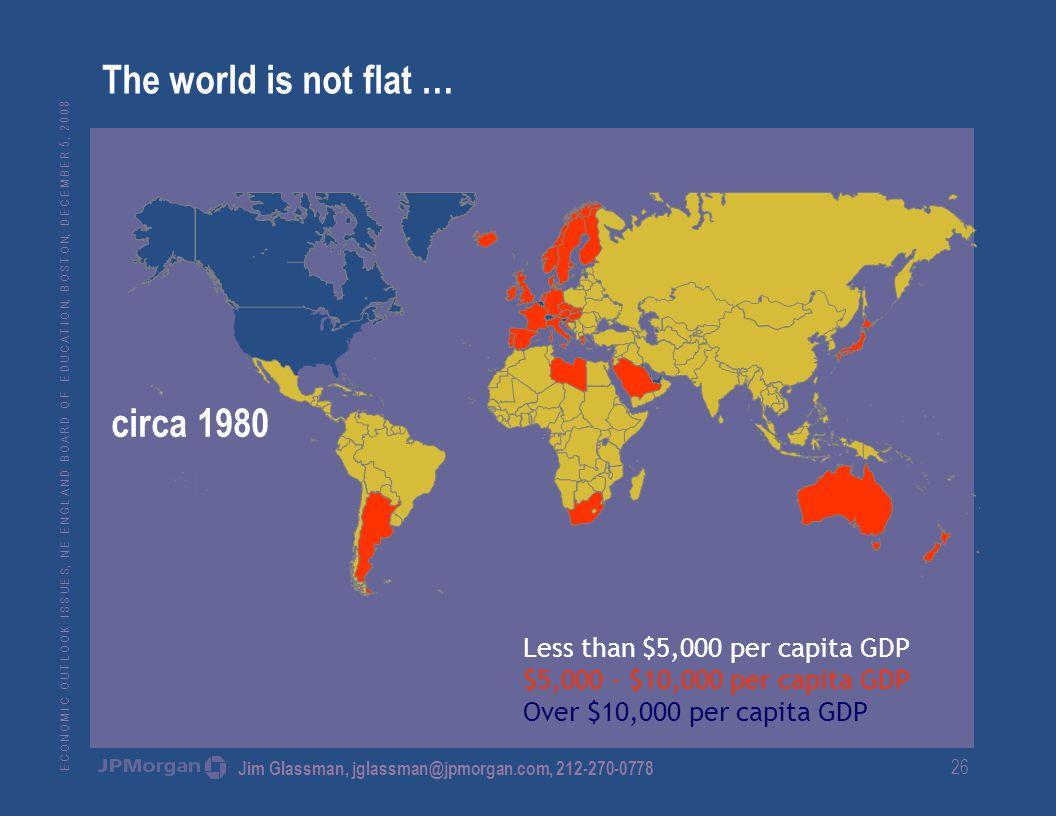 E C O N O M I C O U T L O O K I S S U E S, N E E N G L A N D B O A R D O F E D U C A T I O N, B O S T O N, D E C E M B E R 5, 2 0 0 8 Jim Glassman, jglassman@jpmorgan.com, 212-270-0778 26 Less than $5,000 per capita GDP $5,000 - $10,000 per capita GDP Over $10,000 per capita GDP The world is not flat … circa 1980