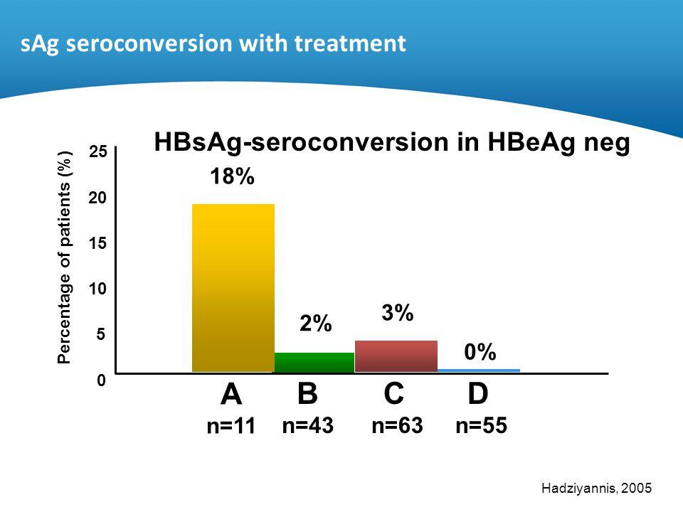sAg seroconversion with treatment HBsAg-seroconversion in HBeAg neg Hadziyannis, 2005 0 5 10 15 20 25 A n=11 3% 18% 2% 0% B n=43 C n=63 D n=55 Percent