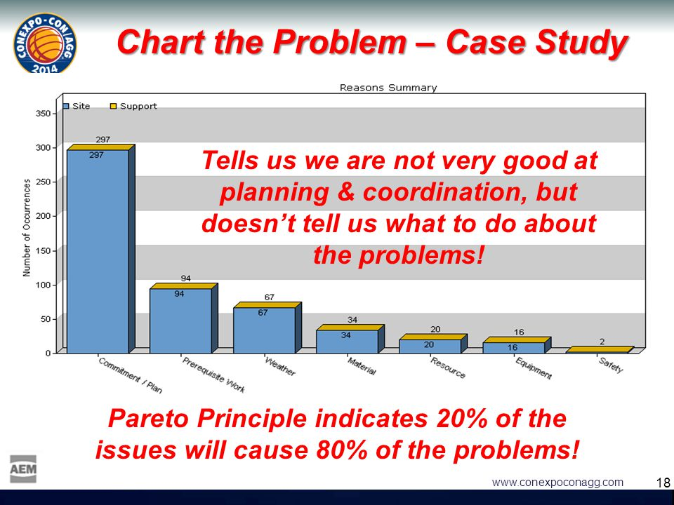 18 www.conexpoconagg.com Chart the Problem – Case Study Tells us we are not very good at planning & coordination, but doesn't tell us what to do about