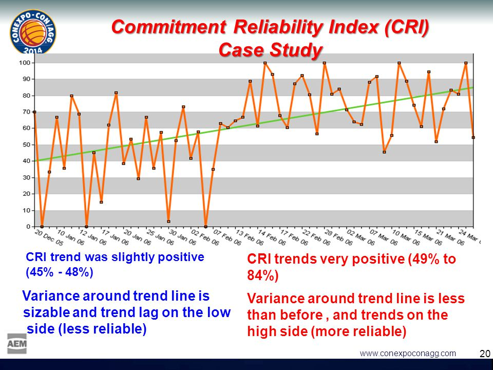 20 www.conexpoconagg.com Commitment Reliability Index (CRI) Case Study CRI trend was slightly positive (45% - 48%) Variance around trend line is sizab